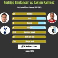 Rodrigo Bentancur vs Gaston Ramirez h2h player stats