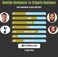 Rodrigo Bentancur vs Grigoris Kastanos h2h player stats