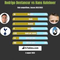 Rodrigo Bentancur vs Hans Hateboer h2h player stats