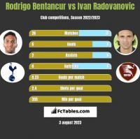 Rodrigo Bentancur vs Ivan Radovanovic h2h player stats