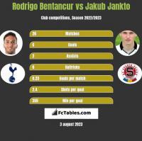 Rodrigo Bentancur vs Jakub Jankto h2h player stats