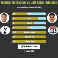 Rodrigo Bentancur vs Jeff Reine-Adelaide h2h player stats
