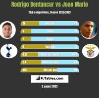 Rodrigo Bentancur vs Joao Mario h2h player stats
