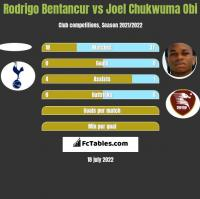 Rodrigo Bentancur vs Joel Chukwuma Obi h2h player stats