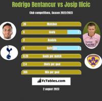 Rodrigo Bentancur vs Josip Ilicic h2h player stats