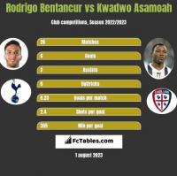 Rodrigo Bentancur vs Kwadwo Asamoah h2h player stats
