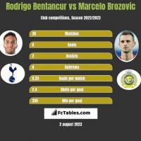 Rodrigo Bentancur vs Marcelo Brozovic h2h player stats