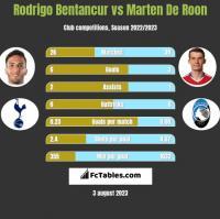 Rodrigo Bentancur vs Marten De Roon h2h player stats