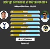 Rodrigo Bentancur vs Martin Caceres h2h player stats