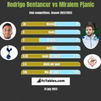 Rodrigo Bentancur vs Miralem Pjanic h2h player stats