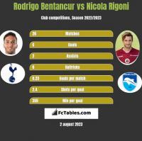 Rodrigo Bentancur vs Nicola Rigoni h2h player stats