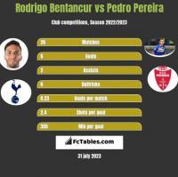 Rodrigo Bentancur vs Pedro Pereira h2h player stats