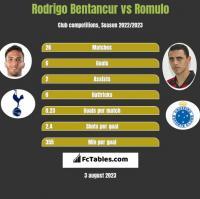 Rodrigo Bentancur vs Romulo h2h player stats