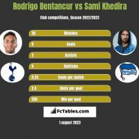 Rodrigo Bentancur vs Sami Khedira h2h player stats