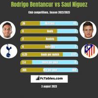 Rodrigo Bentancur vs Saul Niguez h2h player stats