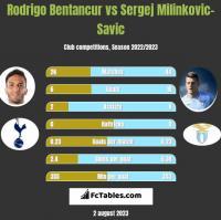 Rodrigo Bentancur vs Sergej Milinkovic-Savic h2h player stats