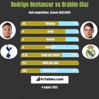 Rodrigo Bentancur vs Brahim Diaz h2h player stats