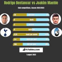 Rodrigo Bentancur vs Joakim Maehle h2h player stats