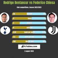 Rodrigo Bentancur vs Federico Chiesa h2h player stats