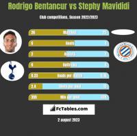 Rodrigo Bentancur vs Stephy Mavididi h2h player stats