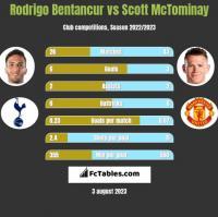 Rodrigo Bentancur vs Scott McTominay h2h player stats