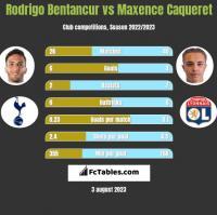 Rodrigo Bentancur vs Maxence Caqueret h2h player stats