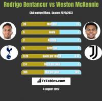 Rodrigo Bentancur vs Weston McKennie h2h player stats