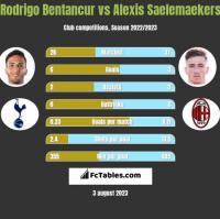 Rodrigo Bentancur vs Alexis Saelemaekers h2h player stats