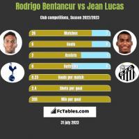 Rodrigo Bentancur vs Jean Lucas h2h player stats