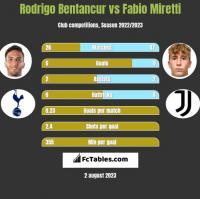 Rodrigo Bentancur vs Fabio Miretti h2h player stats