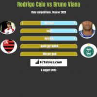 Rodrigo Caio vs Bruno Viana h2h player stats