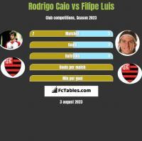 Rodrigo Caio vs Filipe Luis h2h player stats
