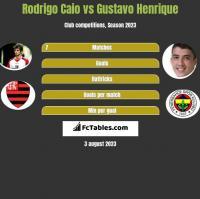 Rodrigo Caio vs Gustavo Henrique h2h player stats