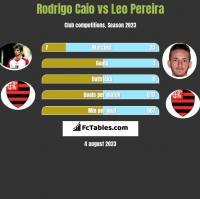 Rodrigo Caio vs Leo Pereira h2h player stats
