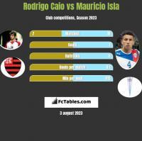 Rodrigo Caio vs Mauricio Isla h2h player stats