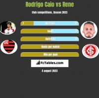 Rodrigo Caio vs Rene h2h player stats