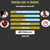 Rodrigo Caio vs Rodinei h2h player stats