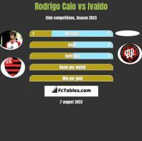 Rodrigo Caio vs Ivaldo h2h player stats