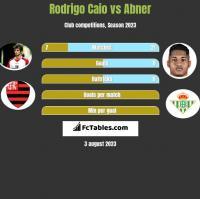 Rodrigo Caio vs Abner h2h player stats