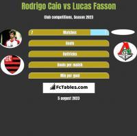 Rodrigo Caio vs Lucas Fasson h2h player stats