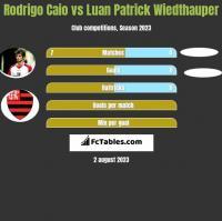 Rodrigo Caio vs Luan Patrick Wiedthauper h2h player stats