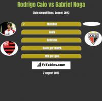 Rodrigo Caio vs Gabriel Noga h2h player stats
