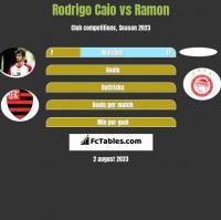 Rodrigo Caio vs Ramon h2h player stats