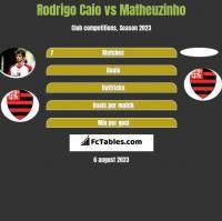 Rodrigo Caio vs Matheuzinho h2h player stats