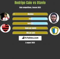 Rodrigo Caio vs Otavio h2h player stats