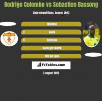 Rodrigo Colombo vs Sebastien Bassong h2h player stats