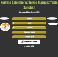 Rodrigo Colombo vs Sergio Blazquez Tekio Sanchez h2h player stats