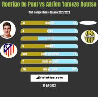 Rodrigo De Paul vs Adrien Tameze Aoutsa h2h player stats