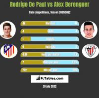 Rodrigo De Paul vs Alex Berenguer h2h player stats
