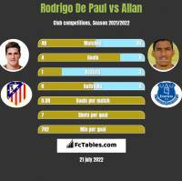Rodrigo De Paul vs Allan h2h player stats